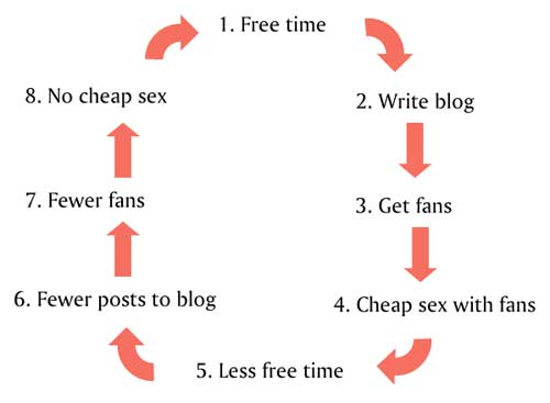 1. Free time. 2. Write blog. 3. Get fans. 4. Cheap sex with fans. 5. Less free time. 6. Fewer posts to blog. 7. Fewer fans. 8. No cheap sex. Repeat.